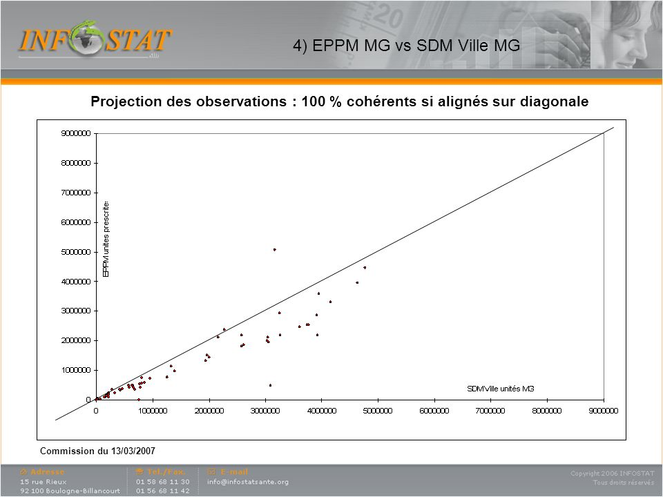 Commission du 13/03/2007 4) EPPM MG vs SDM Ville MG Projection des observations : 100 % cohérents si alignés sur diagonale