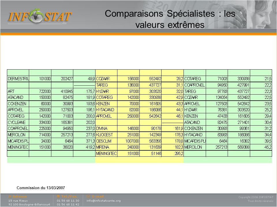 Commission du 13/03/2007 Comparaisons Spécialistes : les valeurs extrêmes