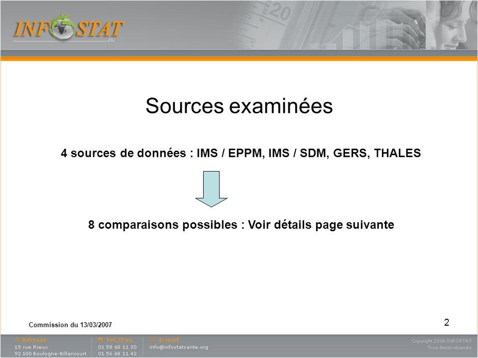 Commission du 13/03/2007 2 Sources examinées 4 sources de données : IMS / EPPM, IMS / SDM, GERS, THALES 8 comparaisons possibles : Voir détails page s