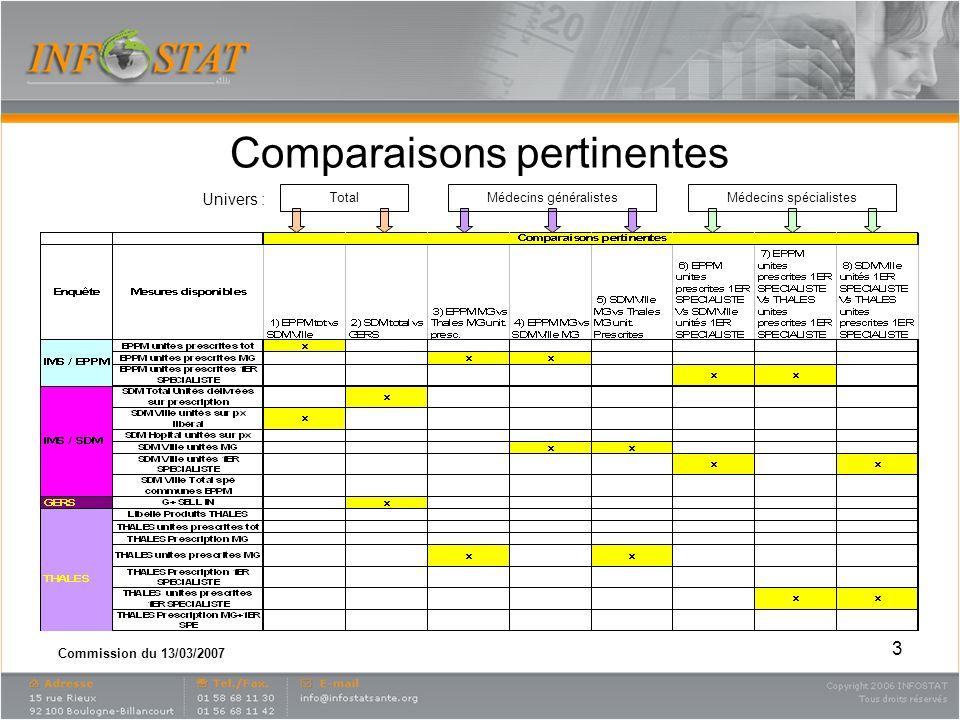 Commission du 13/03/2007 7) EPPM unités prescrites 1ER SPECIALISTE Vs THALES unités prescrites 1ER SPECIALISTE Projection des observations : 100 % cohérents si alignés sur diagonale