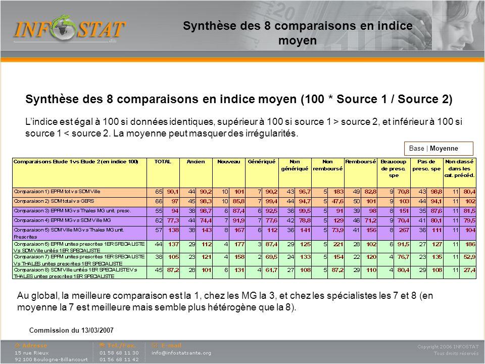 Commission du 13/03/2007 Synthèse des 8 comparaisons en indice moyen Synthèse des 8 comparaisons en indice moyen (100 * Source 1 / Source 2) Base | Moyenne Lindice est égal à 100 si données identiques, supérieur à 100 si source 1 > source 2, et inférieur à 100 si source 1 < source 2.