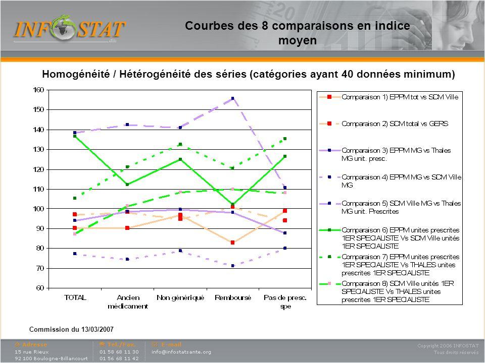 Commission du 13/03/2007 Courbes des 8 comparaisons en indice moyen Homogénéité / Hétérogénéité des séries (catégories ayant 40 données minimum)