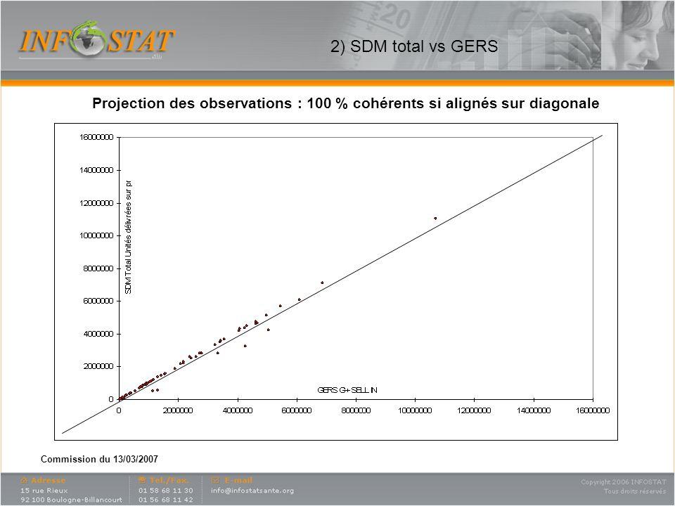 Commission du 13/03/2007 2) SDM total vs GERS Projection des observations : 100 % cohérents si alignés sur diagonale