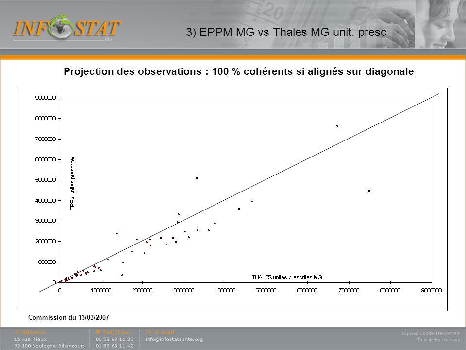 Commission du 13/03/2007 4) EPPM MG vs SDM Ville MG Projection des observations : 100 % cohérents si alignés sur diagonale