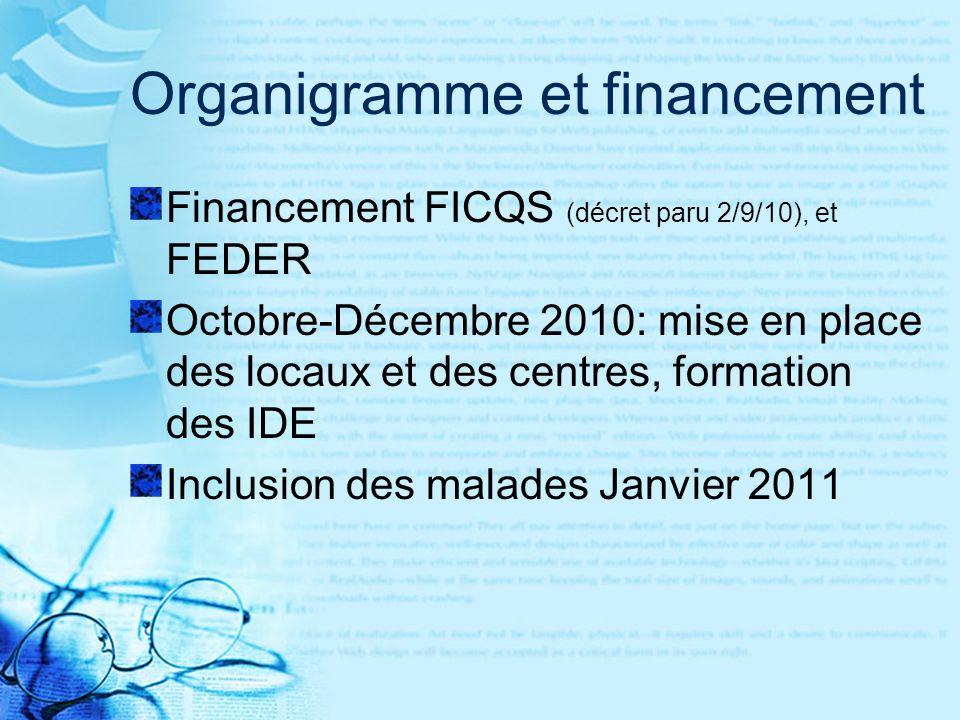 Organigramme et financement Financement FICQS (décret paru 2/9/10), et FEDER Octobre-Décembre 2010: mise en place des locaux et des centres, formation des IDE Inclusion des malades Janvier 2011