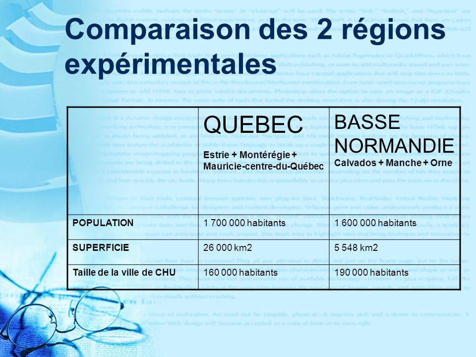 Comparaison des 2 régions expérimentales QUEBEC Estrie + Montérégie + Mauricie-centre-du-Québec BASSE NORMANDIE Calvados + Manche + Orne POPULATION1 700 000 habitants1 600 000 habitants SUPERFICIE26 000 km25 548 km2 Taille de la ville de CHU160 000 habitants190 000 habitants