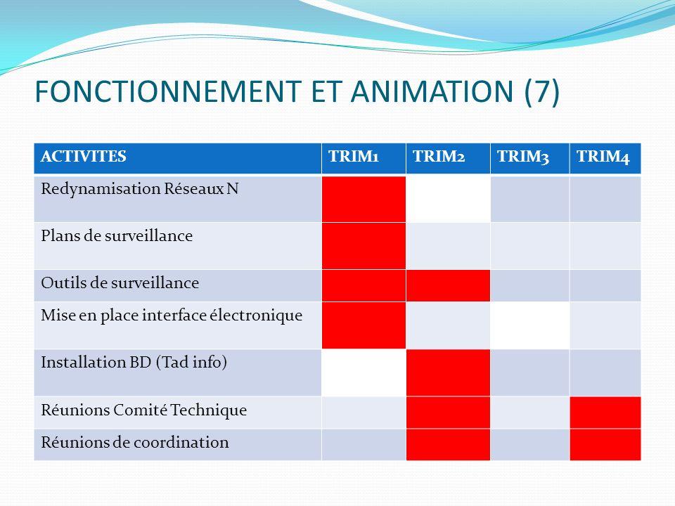 FONCTIONNEMENT ET ANIMATION (7) ACTIVITESTRIM1TRIM2TRIM3TRIM4 Redynamisation Réseaux N Plans de surveillance Outils de surveillance Mise en place inte