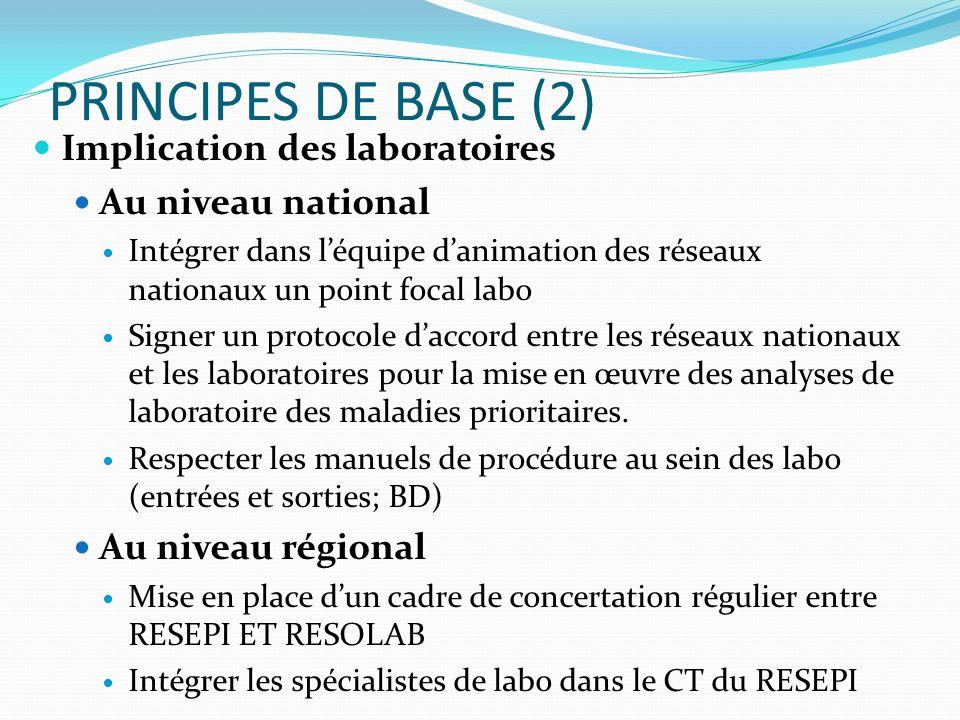 PRINCIPES DE BASE (2) Implication des laboratoires Au niveau national Intégrer dans léquipe danimation des réseaux nationaux un point focal labo Signe