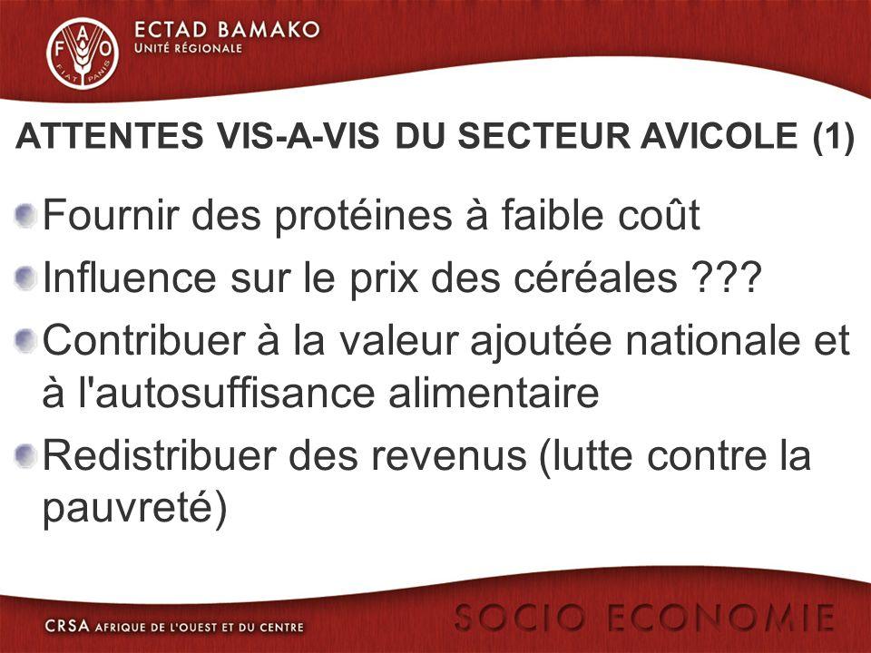 ATTENTES VIS-A-VIS DU SECTEUR AVICOLE (1) Fournir des protéines à faible coût Influence sur le prix des céréales ??.