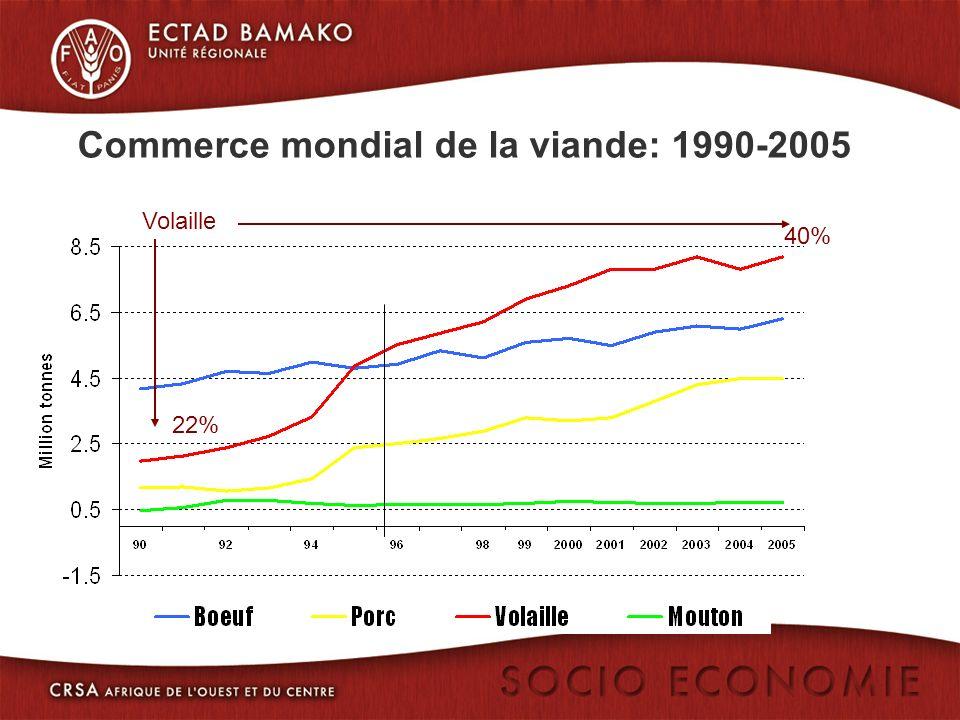 40% Volaille 22% Commerce mondial de la viande: 1990-2005