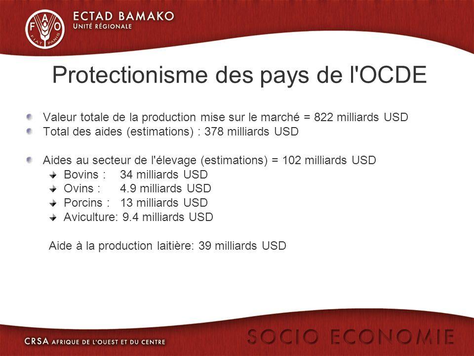 Protectionisme des pays de l'OCDE Valeur totale de la production mise sur le marché = 822 milliards USD Total des aides (estimations) : 378 milliards