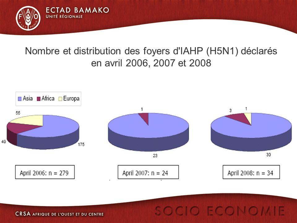 Nombre et distribution des foyers d IAHP (H5N1) déclarés en avril 2006, 2007 et 2008