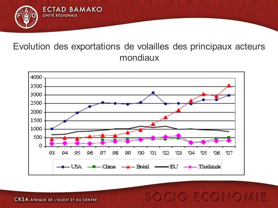 Evolution des exportations de volailles des principaux acteurs mondiaux