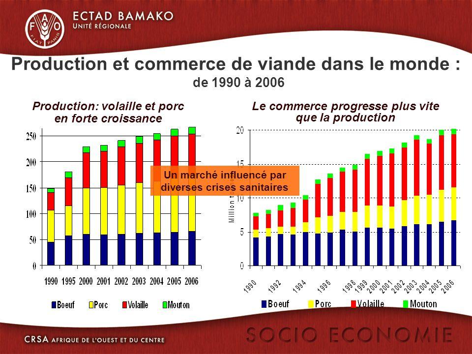 Production et commerce de viande dans le monde : de 1990 à 2006 Production: volaille et porc en forte croissance Le commerce progresse plus vite que la production Un marché influencé par diverses crises sanitaires