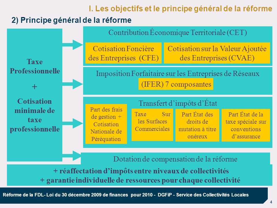 4 Réforme de la FDL- Loi du 30 décembre 2009 de finances pour 2010 - DGFiP - Service des Collectivités Locales I. Les objectifs et le principe général