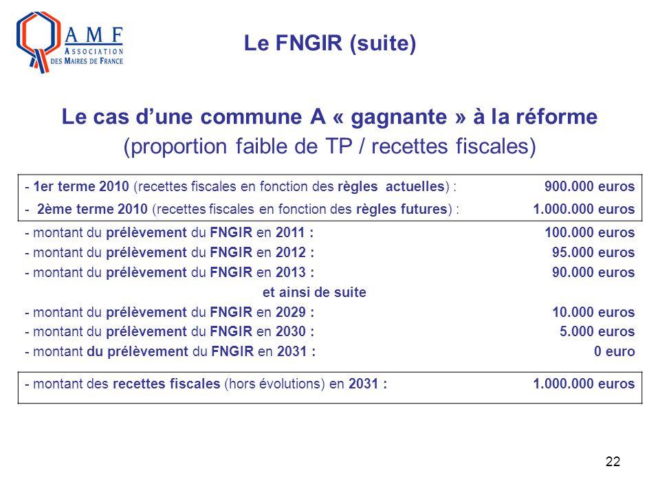 22 Le FNGIR (suite) Le cas dune commune A « gagnante » à la réforme (proportion faible de TP / recettes fiscales) - 1er terme 2010 (recettes fiscales en fonction des règles actuelles) :900.000 euros - 2ème terme 2010 (recettes fiscales en fonction des règles futures) :1.000.000 euros - montant du prélèvement du FNGIR en 2011 : - montant du prélèvement du FNGIR en 2012 : - montant du prélèvement du FNGIR en 2013 : et ainsi de suite - montant du prélèvement du FNGIR en 2029 : - montant du prélèvement du FNGIR en 2030 : - montant du prélèvement du FNGIR en 2031 : 100.000 euros 95.000 euros 90.000 euros 10.000 euros 5.000 euros 0 euro - montant des recettes fiscales (hors évolutions) en 2031 :1.000.000 euros