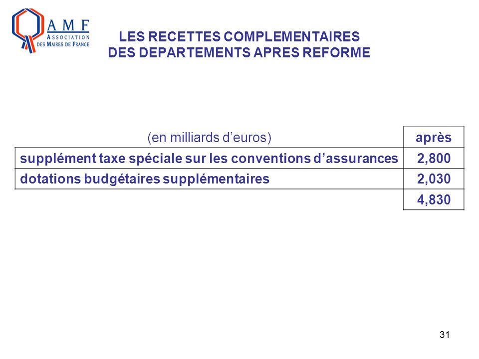 31 LES RECETTES COMPLEMENTAIRES DES DEPARTEMENTS APRES REFORME (en milliards deuros)après supplément taxe spéciale sur les conventions dassurances2,800 dotations budgétaires supplémentaires2,030 4,830