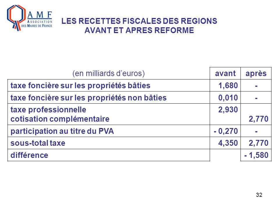 32 LES RECETTES FISCALES DES REGIONS AVANT ET APRES REFORME (en milliards deuros)avantaprès taxe foncière sur les propriétés bâties1,680- taxe foncièr