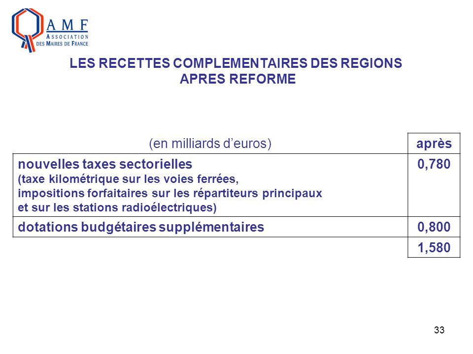 33 LES RECETTES COMPLEMENTAIRES DES REGIONS APRES REFORME (en milliards deuros)après nouvelles taxes sectorielles (taxe kilométrique sur les voies fer