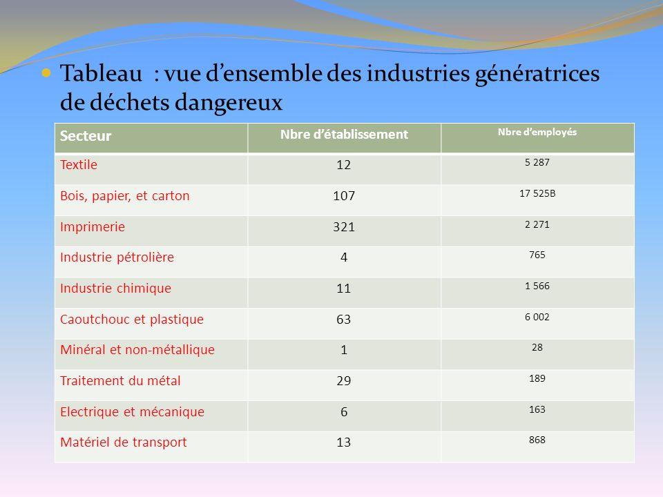 Tableau : vue densemble des industries génératrices de déchets dangereux Secteur Nbre détablissement Nbre demployés Textile12 5 287 Bois, papier, et c