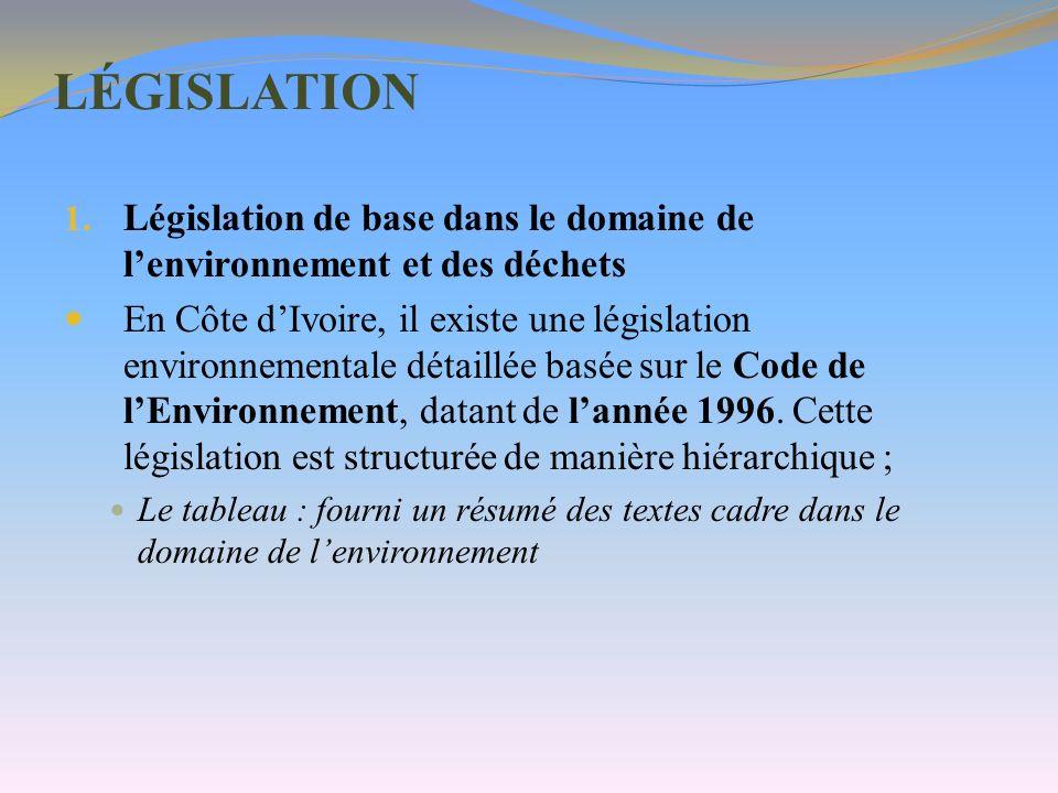 LÉGISLATION 1. Législation de base dans le domaine de lenvironnement et des déchets En Côte dIvoire, il existe une législation environnementale détail