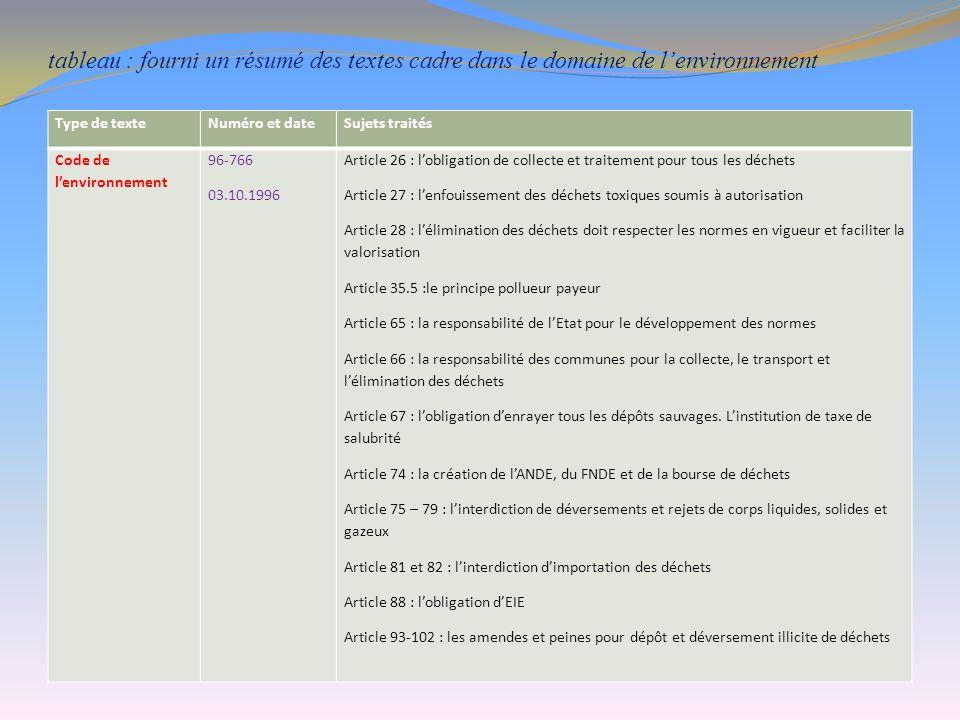 tableau : fourni un résumé des textes cadre dans le domaine de lenvironnement Type de texteNuméro et dateSujets traités Code de lenvironnement 96-766