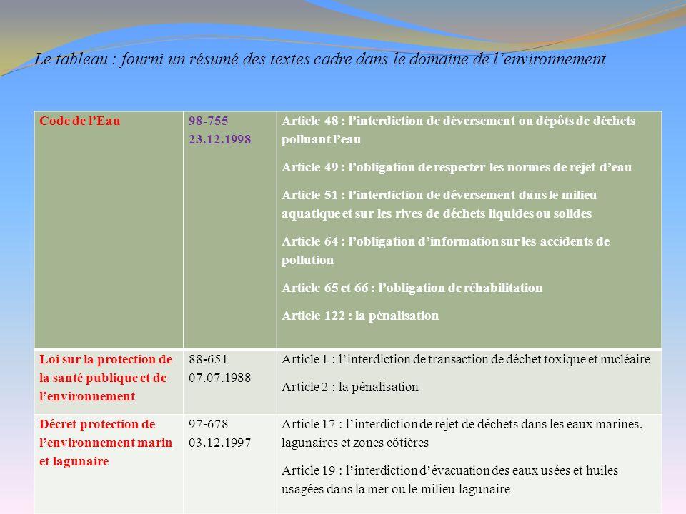 Le tableau : fourni un résumé des textes cadre dans le domaine de lenvironnement Code de lEau 98-755 23.12.1998 Article 48 : linterdiction de déversem