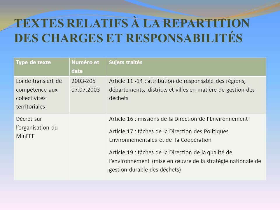 TEXTES RELATIFS À LA REPARTITION DES CHARGES ET RESPONSABILITÉS Type de texte Numéro et date Sujets traités Loi de transfert de compétence aux collect
