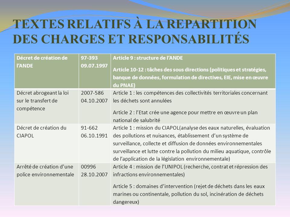TEXTES RELATIFS À LA REPARTITION DES CHARGES ET RESPONSABILITÉS Décret de création de lANDE 97-393 09.07.1997 Article 9 : structure de lANDE Article 1