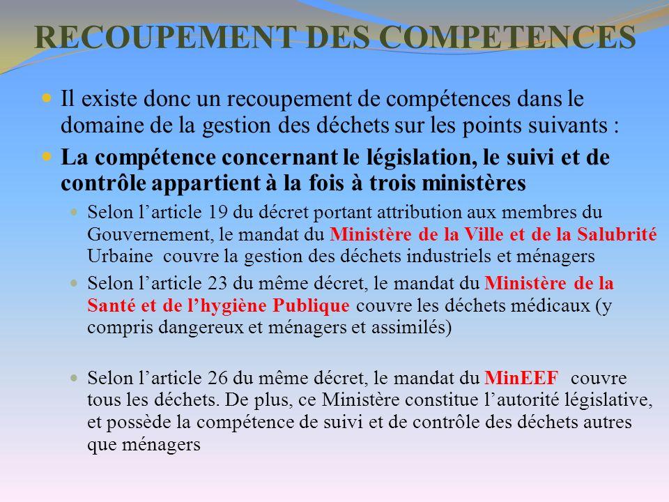 RECOUPEMENT DES COMPETENCES Il existe donc un recoupement de compétences dans le domaine de la gestion des déchets sur les points suivants : La compét