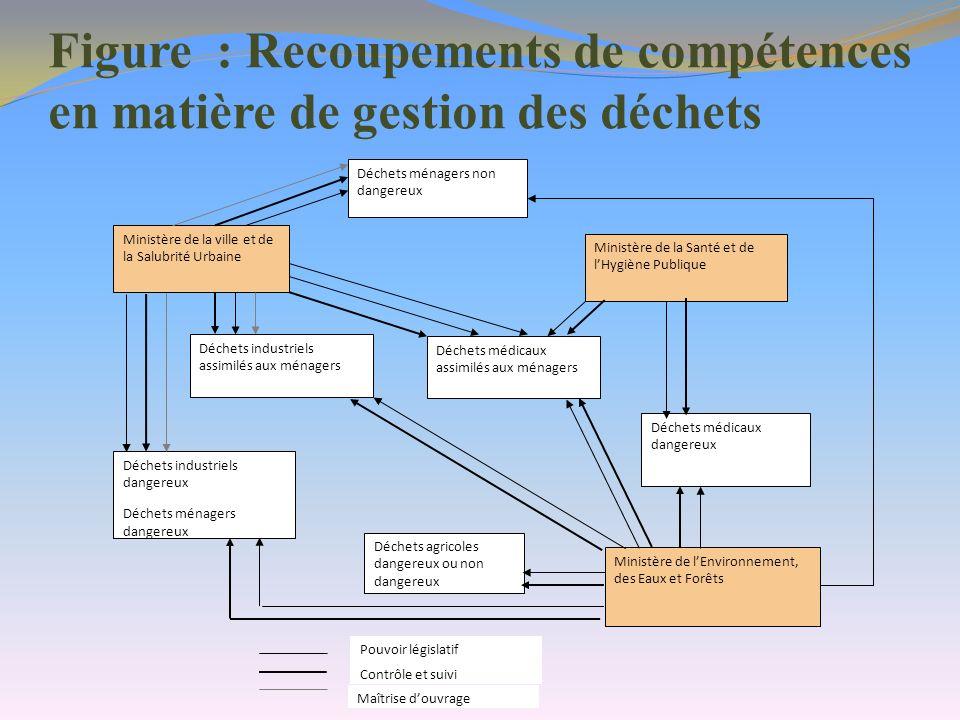 Figure : Recoupements de compétences en matière de gestion des déchets Déchets ménagers non dangereux Ministère de la ville et de la Salubrité Urbaine