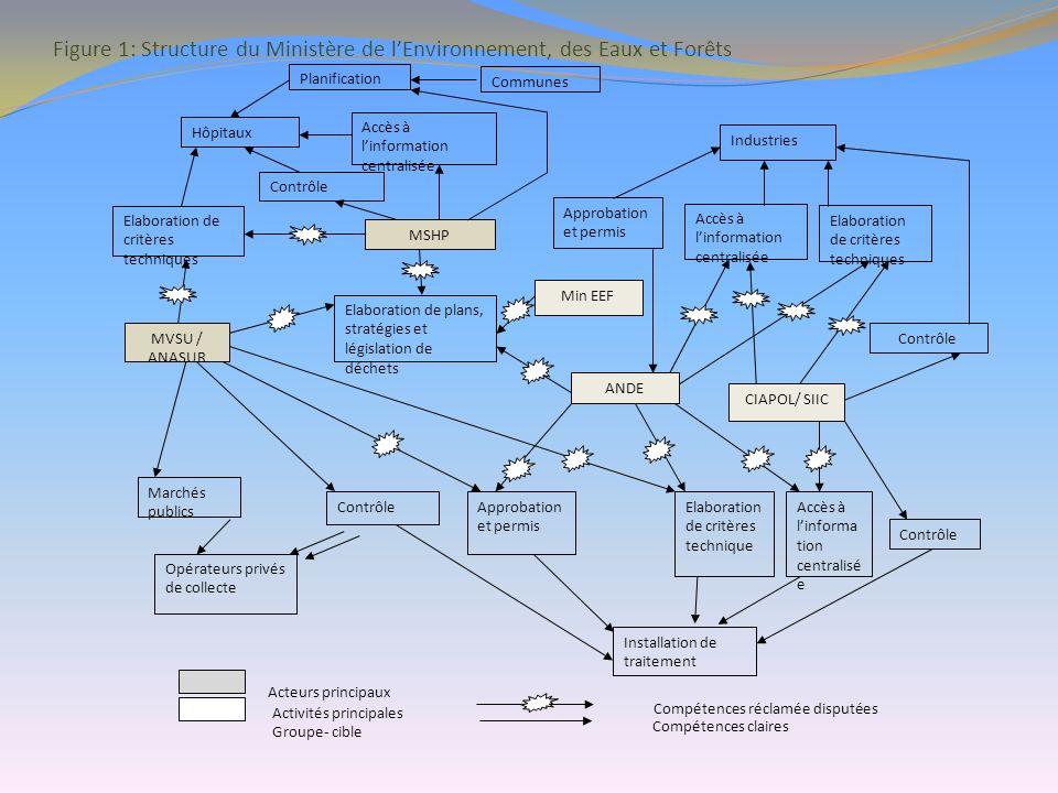 Figure 1: Structure du Ministère de lEnvironnement, des Eaux et Forêts Hôpitaux Accès à linformation centralisée Industries Contrôle Elaboration de cr