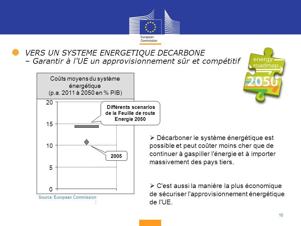 10 VERS UN SYSTEME ENERGETIQUE DECARBONE – Garantir à l UE un approvisionnement sûr et compétitif Source: European Commission | Décarboner le système énergétique est possible et peut coûter moins cher que de continuer à gaspiller l énergie et à importer massivement des pays tiers.