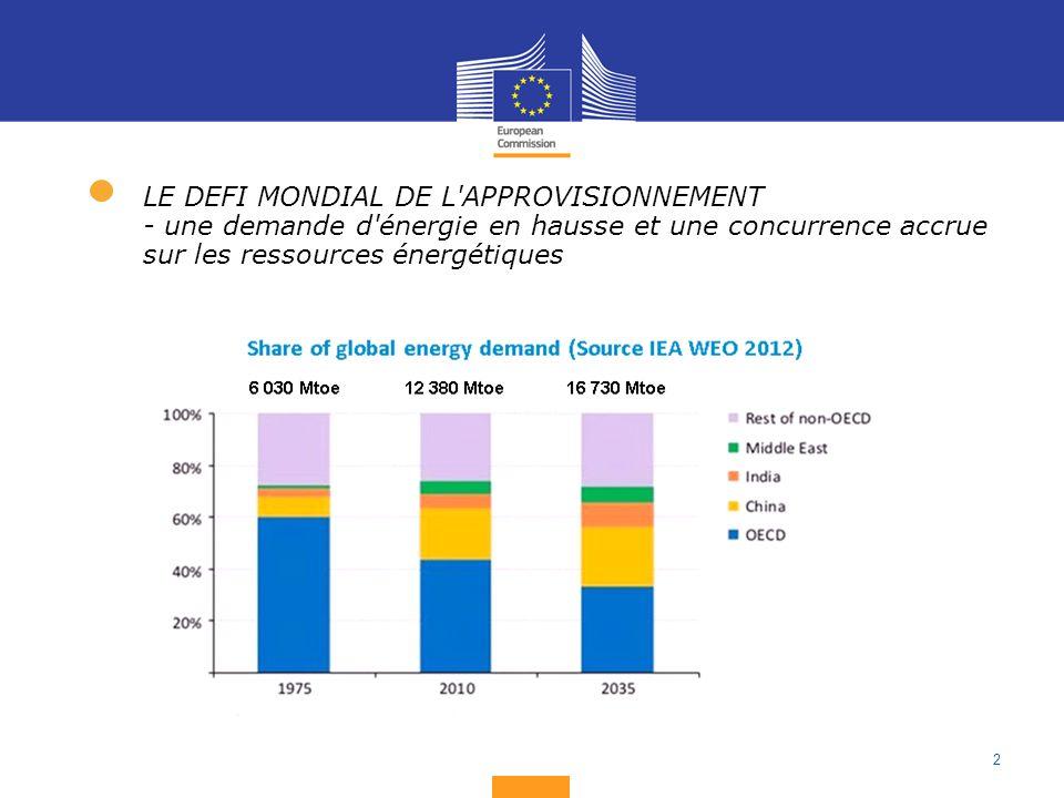 2 LE DEFI MONDIAL DE L APPROVISIONNEMENT - une demande d énergie en hausse et une concurrence accrue sur les ressources énergétiques