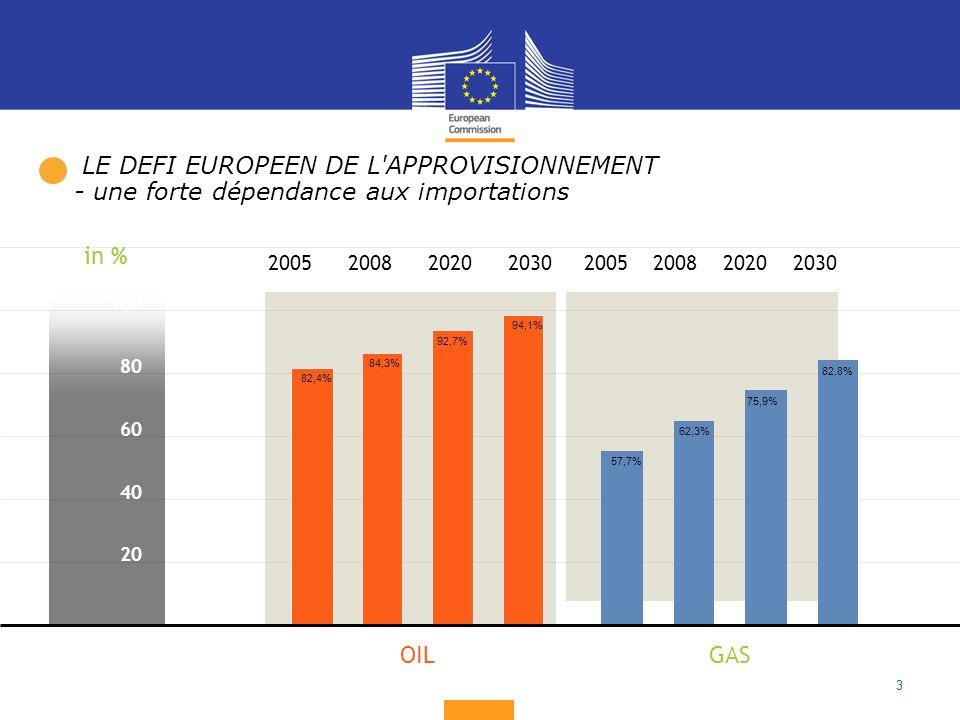 3 100 80 60 40 20 GASOIL 2005200820202030 2005200820202030 in % 82,4% 84,3% 92,7% 94,1% 57,7% 62,3% 75,9% 82,8% LE DEFI EUROPEEN DE L APPROVISIONNEMENT - une forte dépendance aux importations