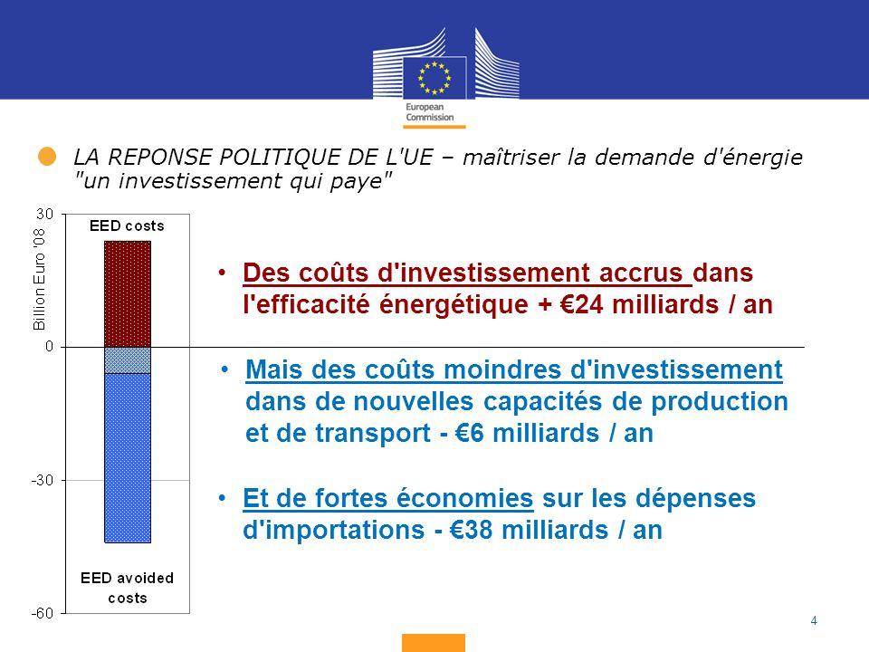 4 LA REPONSE POLITIQUE DE L UE – maîtriser la demande d énergie un investissement qui paye Des coûts d investissement accrus dans l efficacité énergétique + 24 milliards / an Mais des coûts moindres d investissement dans de nouvelles capacités de production et de transport - 6 milliards / an Et de fortes économies sur les dépenses d importations - 38 milliards / an
