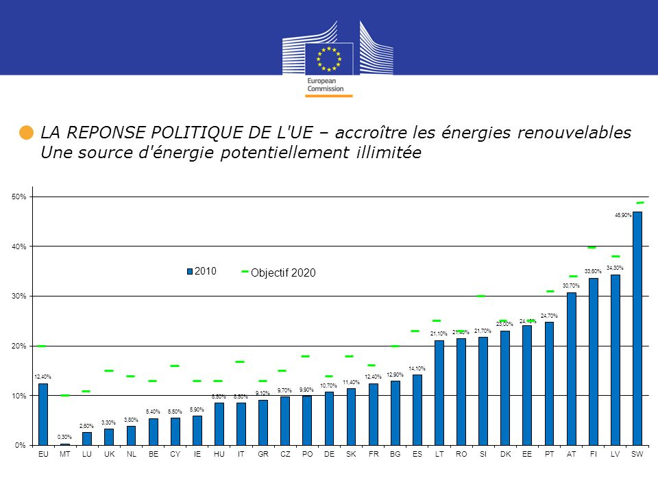 5 Share of renewable energy (% of total energy use) 2020 national target2009 performance % Source: European Commission LA REPONSE POLITIQUE DE L'UE –