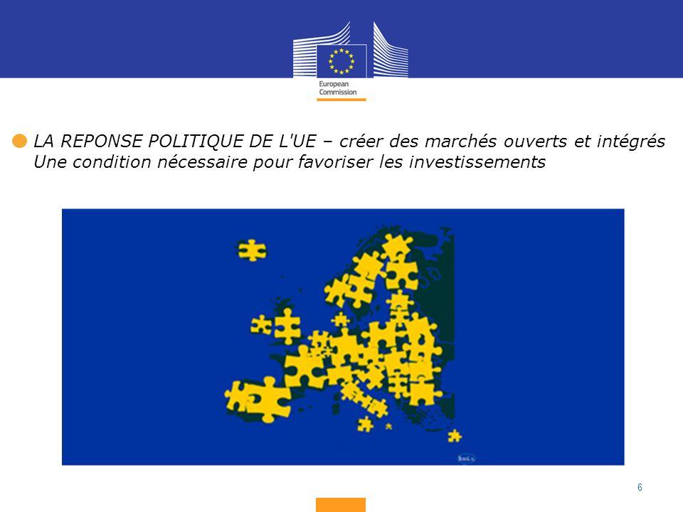 6 LA REPONSE POLITIQUE DE L UE – créer des marchés ouverts et intégrés Une condition nécessaire pour favoriser les investissements
