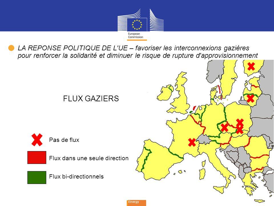 8 Energy Pas de flux Flux dans une seule direction Flux bi-directionnels FLUX GAZIERS LA REPONSE POLITIQUE DE L UE – favoriser les interconnexions gazières pour renforcer la solidarité et diminuer le risque de rupture d approvisionnement