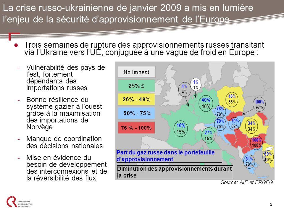 2 La crise russo-ukrainienne de janvier 2009 a mis en lumière lenjeu de la sécurité dapprovisionnement de lEurope Part du gaz russe dans le portefeuil