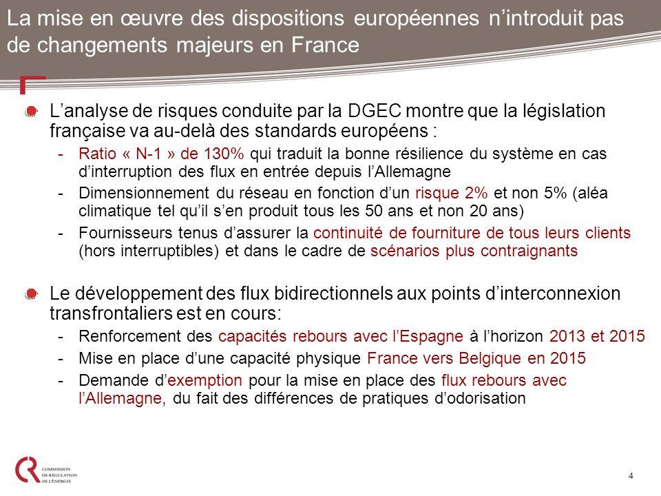 Lanalyse de risques conduite par la DGEC montre que la législation française va au-delà des standards européens : -Ratio « N-1 » de 130% qui traduit l
