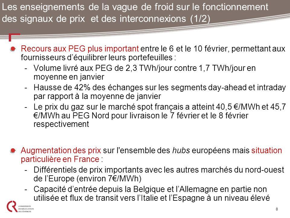 Recours aux PEG plus important entre le 6 et le 10 février, permettant aux fournisseurs déquilibrer leurs portefeuilles : -Volume livré aux PEG de 2,3