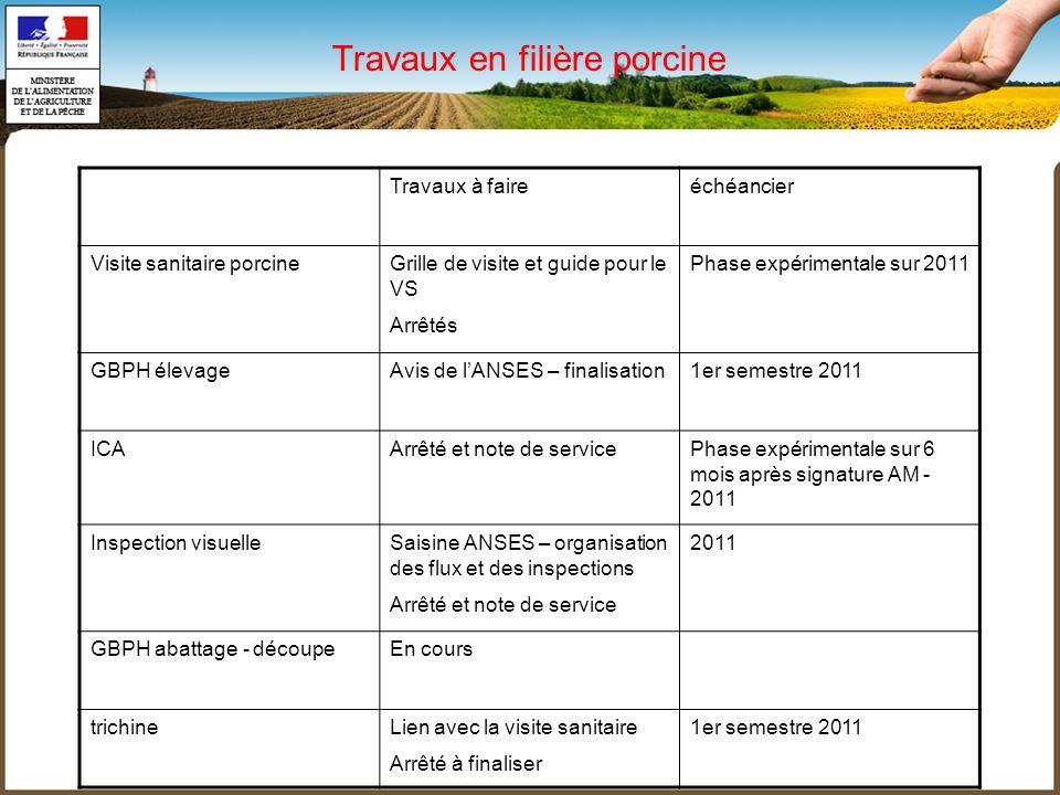 Travaux à faireéchéancier Visite sanitaire porcineGrille de visite et guide pour le VS Arrêtés Phase expérimentale sur 2011 GBPH élevageAvis de lANSES