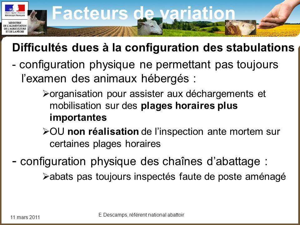11 mars 2011 E Descamps, référent national abattoir Facteurs de variation Difficultés dues à la configuration des stabulations - configuration physiqu