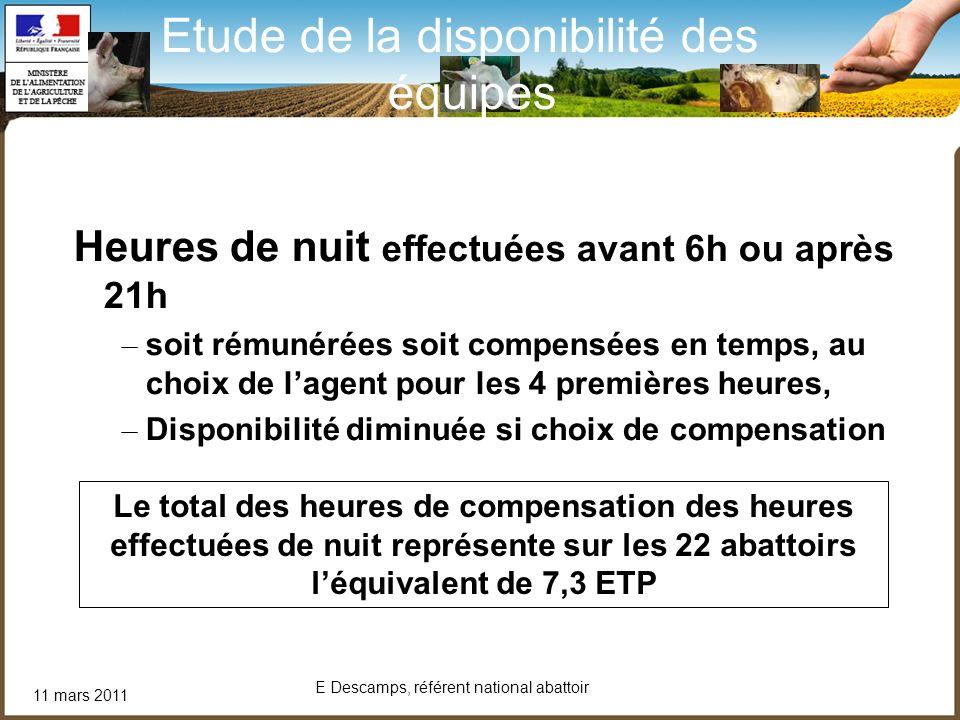 11 mars 2011 E Descamps, référent national abattoir Heures de nuit effectuées avant 6h ou après 21h – soit rémunérées soit compensées en temps, au cho