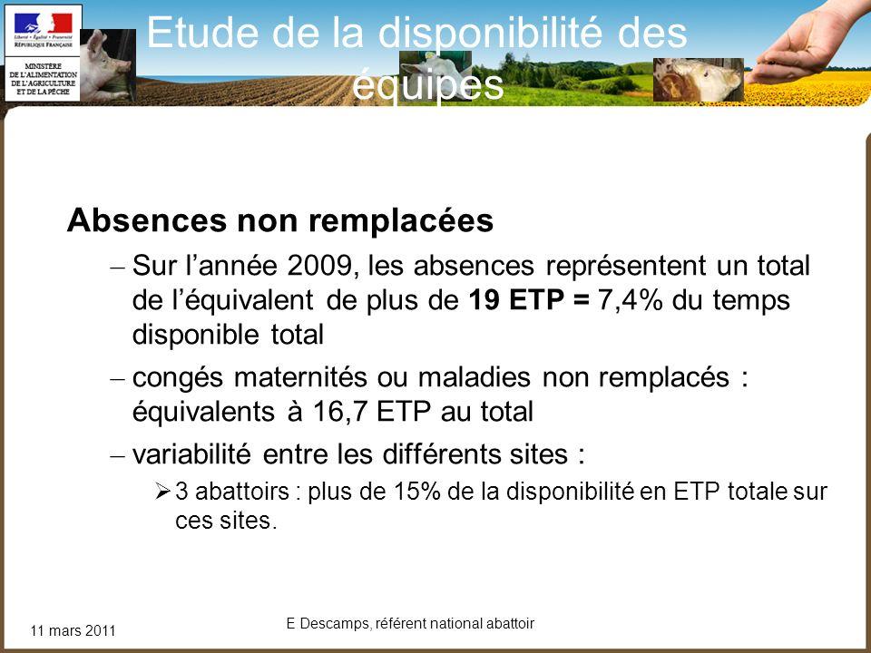 11 mars 2011 E Descamps, référent national abattoir Absences non remplacées – Sur lannée 2009, les absences représentent un total de léquivalent de pl