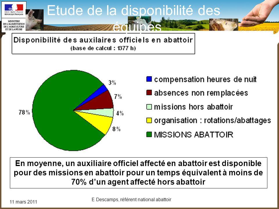 11 mars 2011 E Descamps, référent national abattoir En moyenne, un auxiliaire officiel affecté en abattoir est disponible pour des missions en abattoi