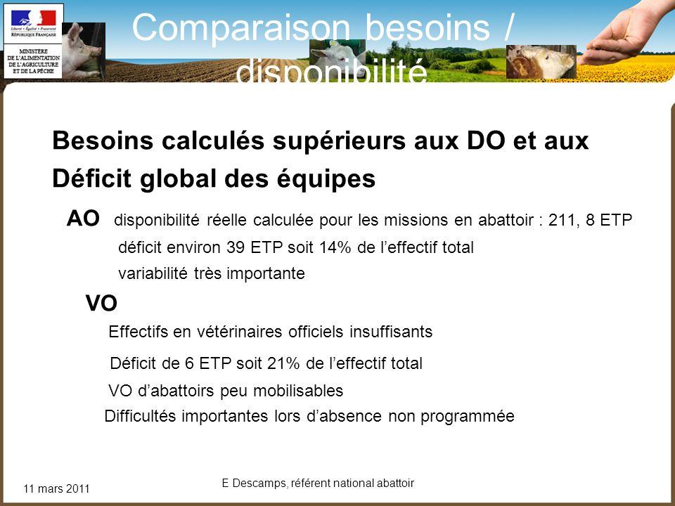 11 mars 2011 E Descamps, référent national abattoir Comparaison besoins / disponibilité Besoins calculés supérieurs aux DO et aux Déficit global des é