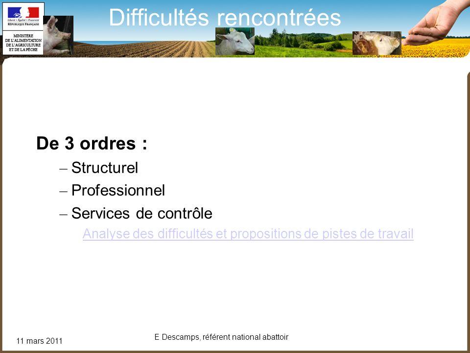 11 mars 2011 E Descamps, référent national abattoir Difficultés rencontrées De 3 ordres : – Structurel – Professionnel – Services de contrôle Analyse