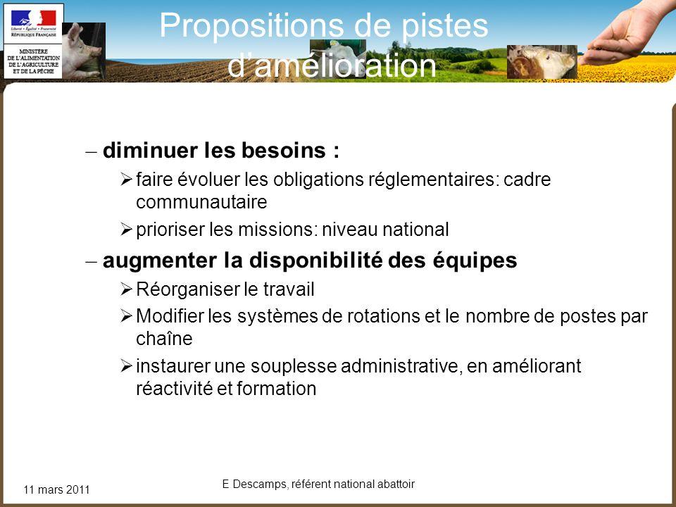 11 mars 2011 E Descamps, référent national abattoir Propositions de pistes damélioration – diminuer les besoins : faire évoluer les obligations réglem